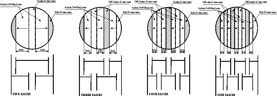 Equipment-Distillation Column
