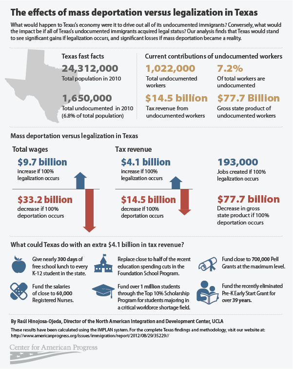 effects of mass deportation in texas