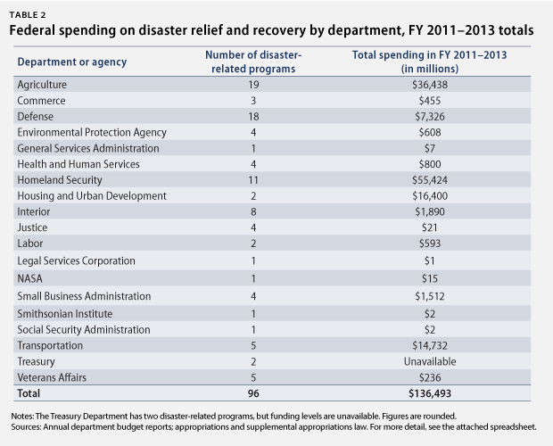 Federal spending on disaster relief