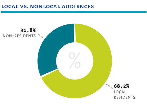 Local Vs. Nonlocal Audiences Breakdown - 31.85% = Non-Residents, 68.2% = Local