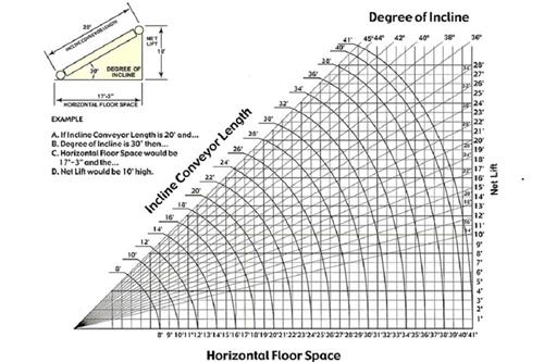 Used Floor to Floor Incline Conveyor
