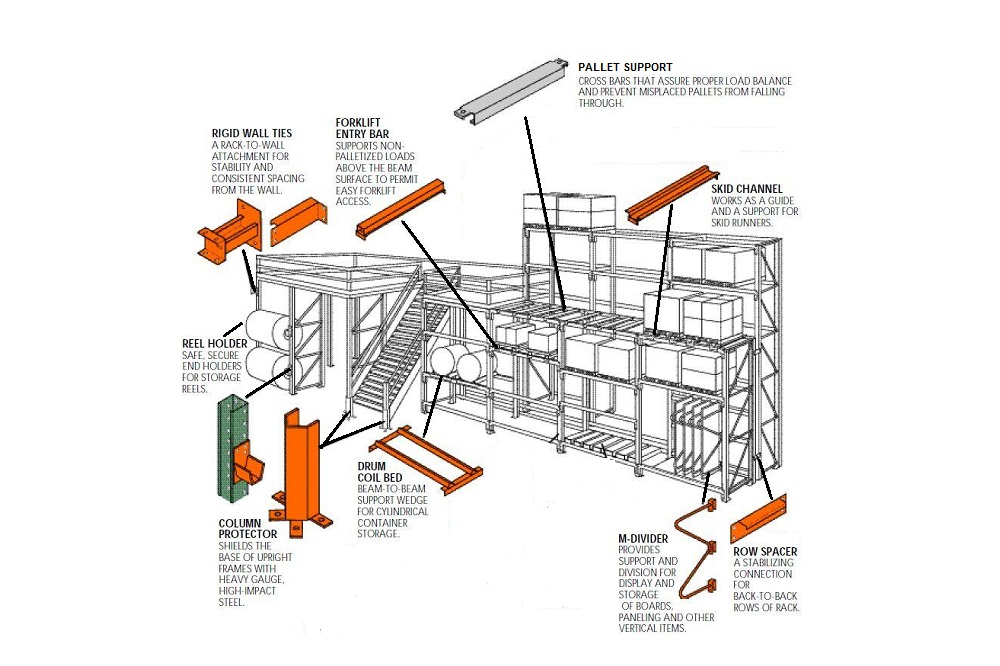 Used Pallet Rack Accessories