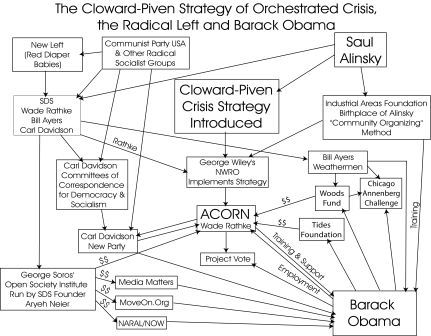 Cloward Piven Strategy