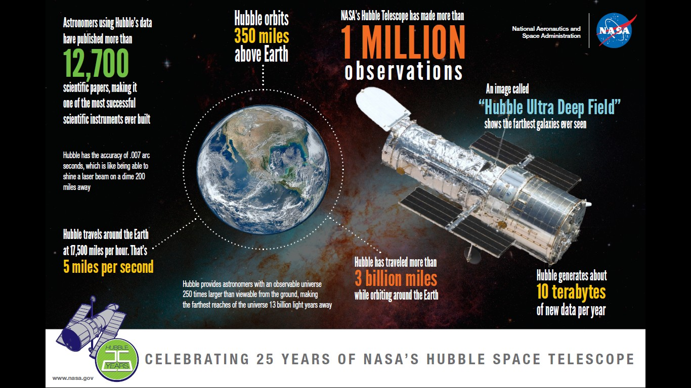 Shuttle Shuttle Concept Restart Fwd Celebrating 25 Years