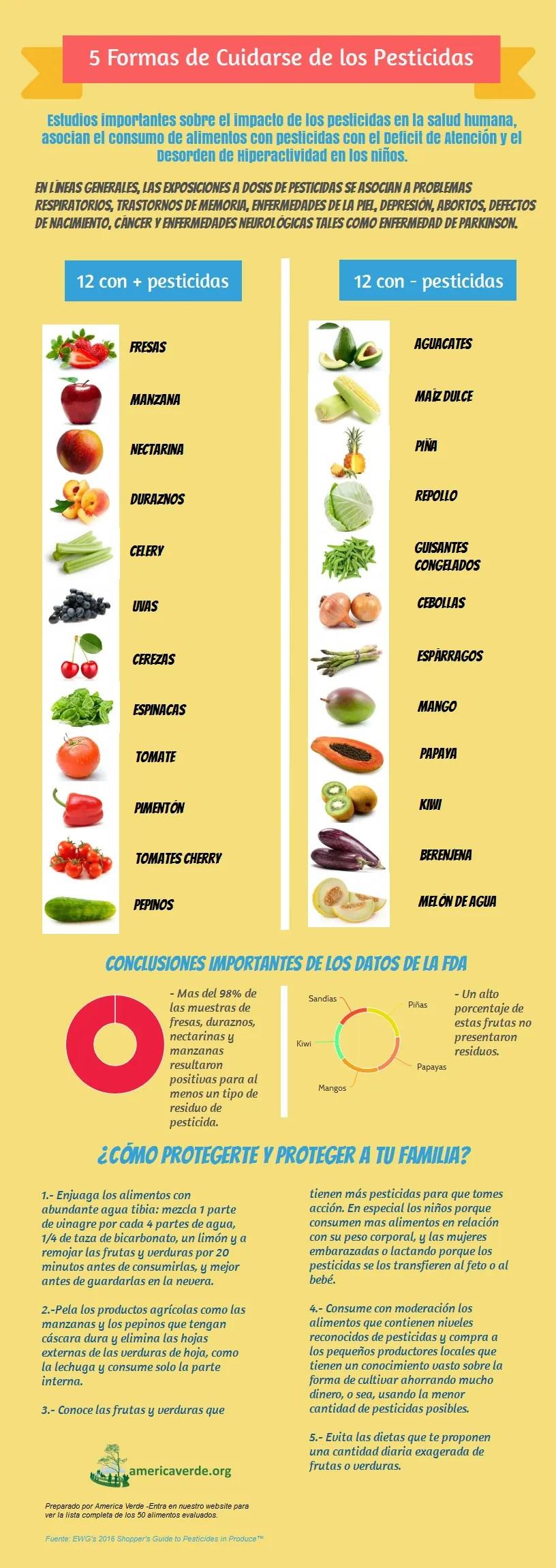 Infografia-Pesticidas