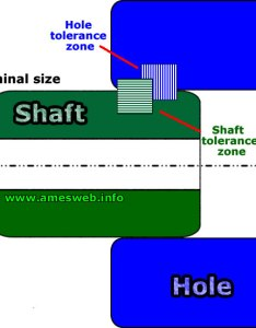 Limits and tolerances for shaft  hole fit also fits calculator iso system rh ameswebfo
