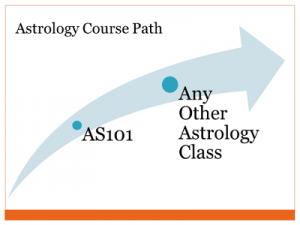 Astrology Classes Prerequisites