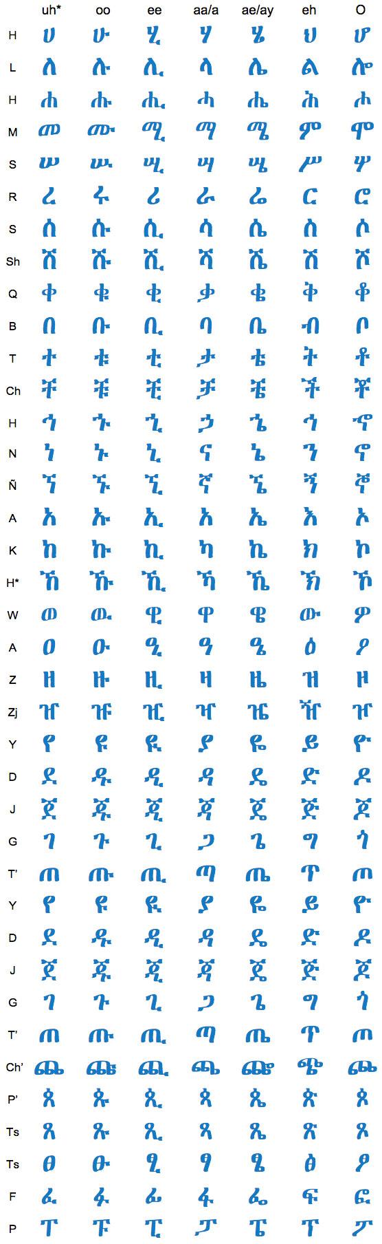Amharic Alphabet - Amharic Keyboard
