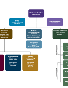 It organizational chart also about amherst college rh