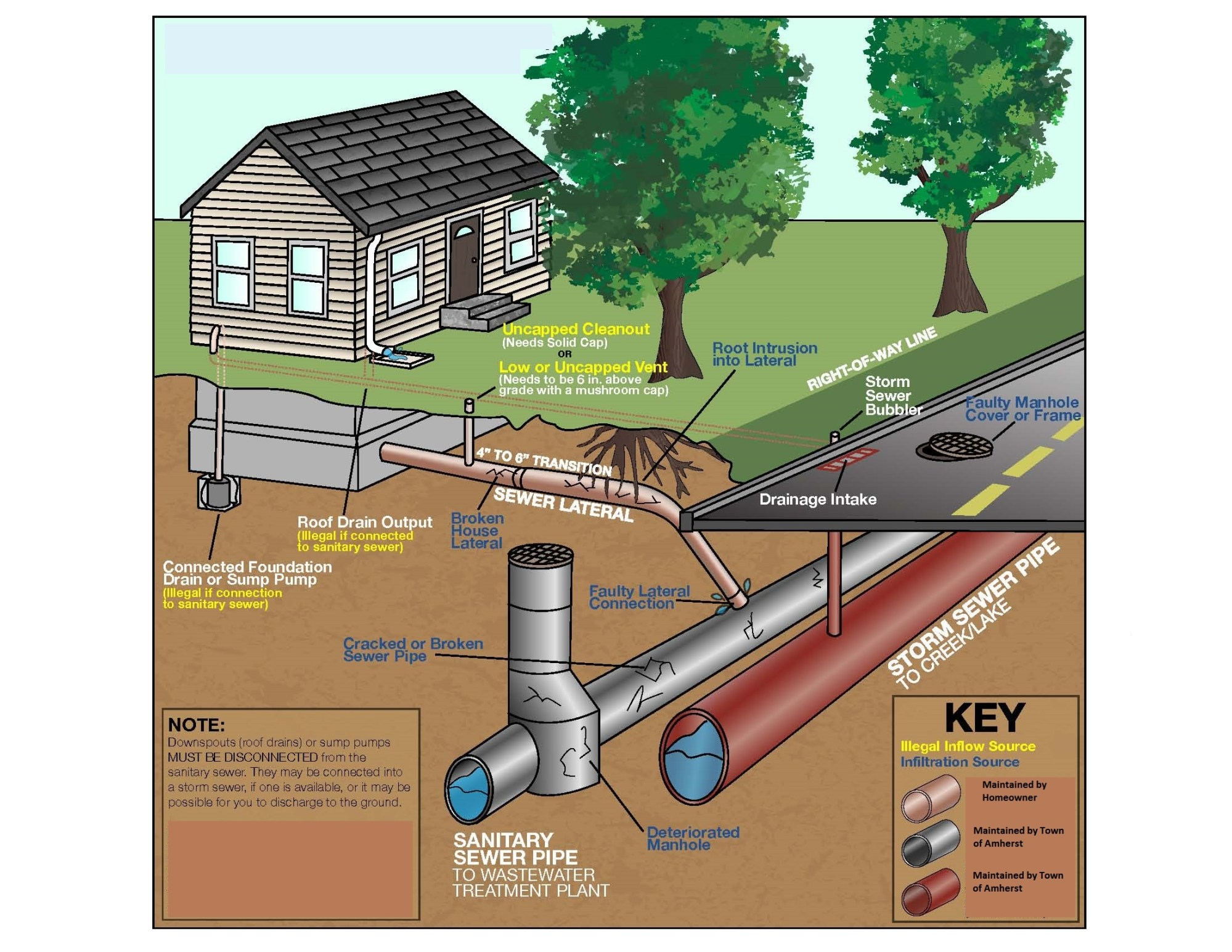 hight resolution of i i sewer diagram graphic