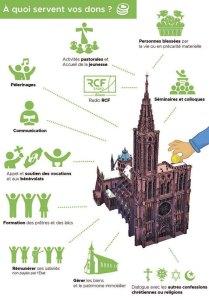quete2 - Le diocèse en quête de dons