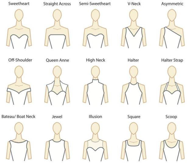 Clothing Neckline Types
