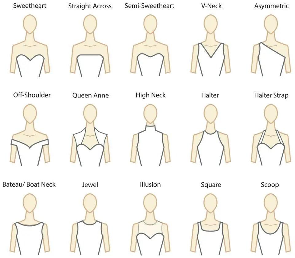 Clothing Neckline Types