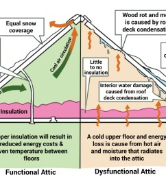 attic insulation diagram [ 1280 x 720 Pixel ]