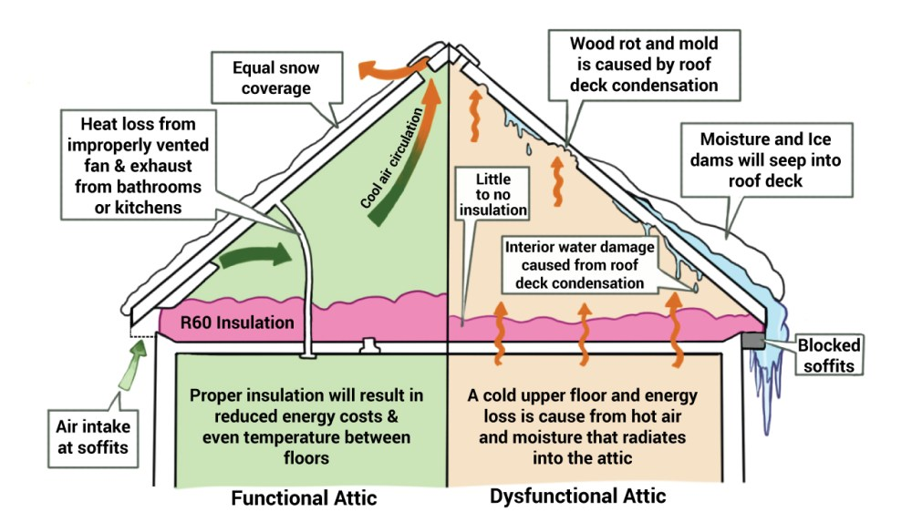 medium resolution of attic insulation diagram