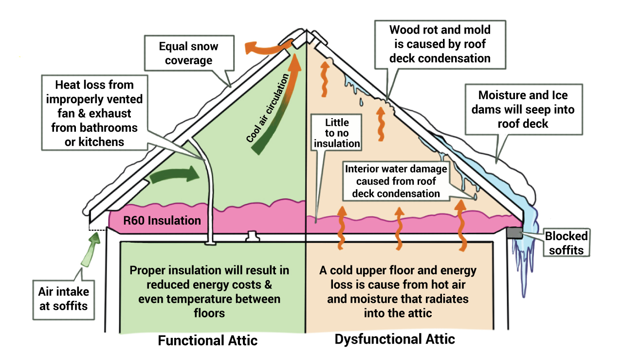 hight resolution of attic insulation diagram