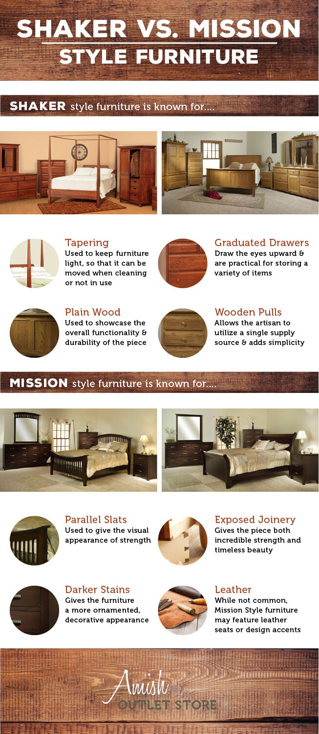 The Differences Between Shaker Amp Mission Furniture Amish Outlet Store