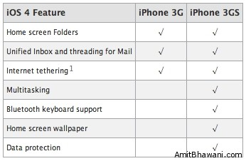 iOS4 Feature Checklist