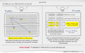 Secure & Cheap Website Hosting with Managed Private Cloud Hosting