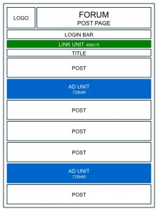 Forum Post Page Ad Management
