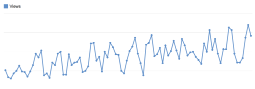 YouTube Views Count Graph