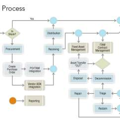 Data Flow Diagram Of Calculator Delco 7si Alternator Wiring Itam Lifecycle Process - Ami