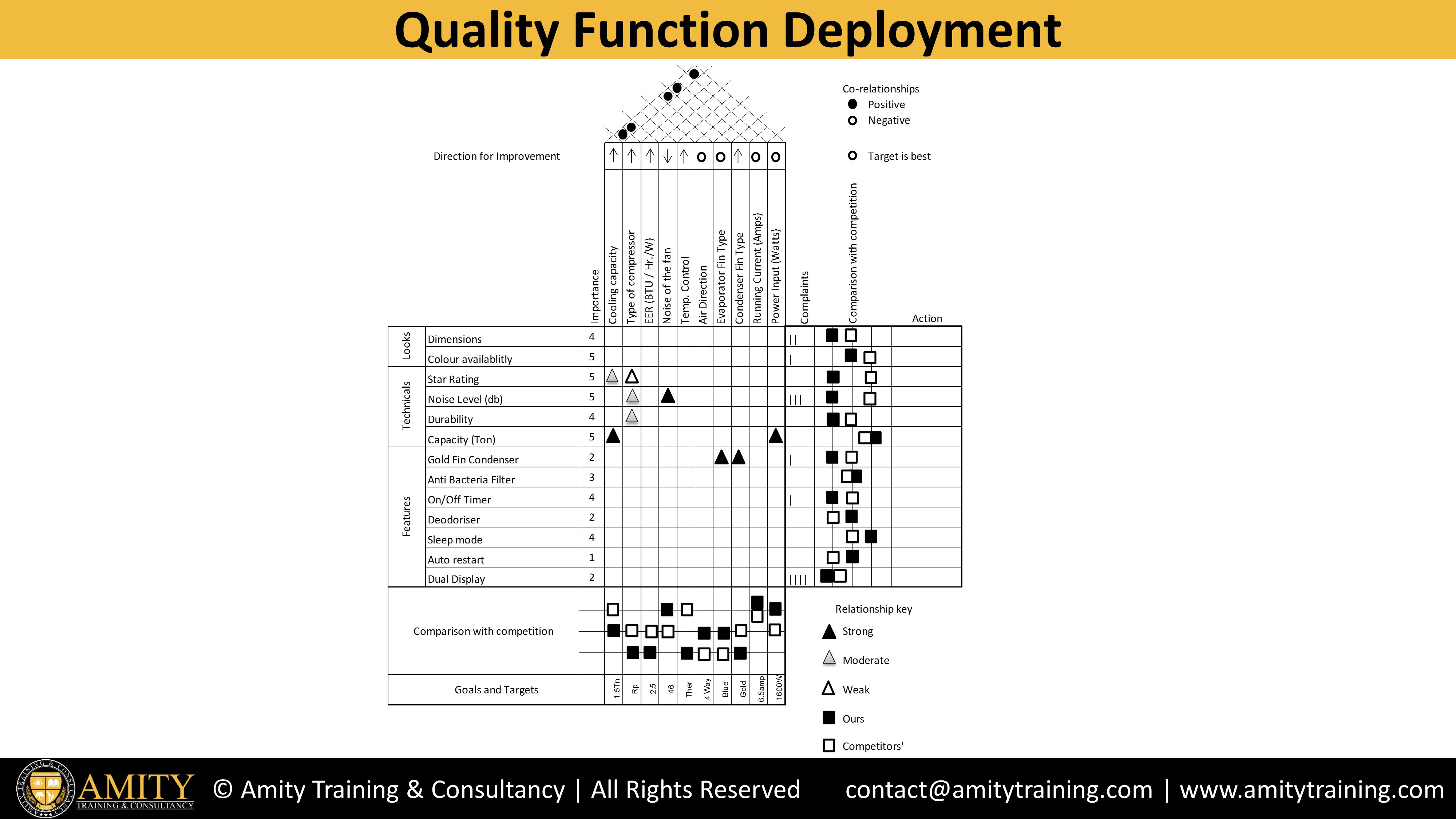 house of quality six sigma diagram simplicity lawn mower belt function deployment qfd