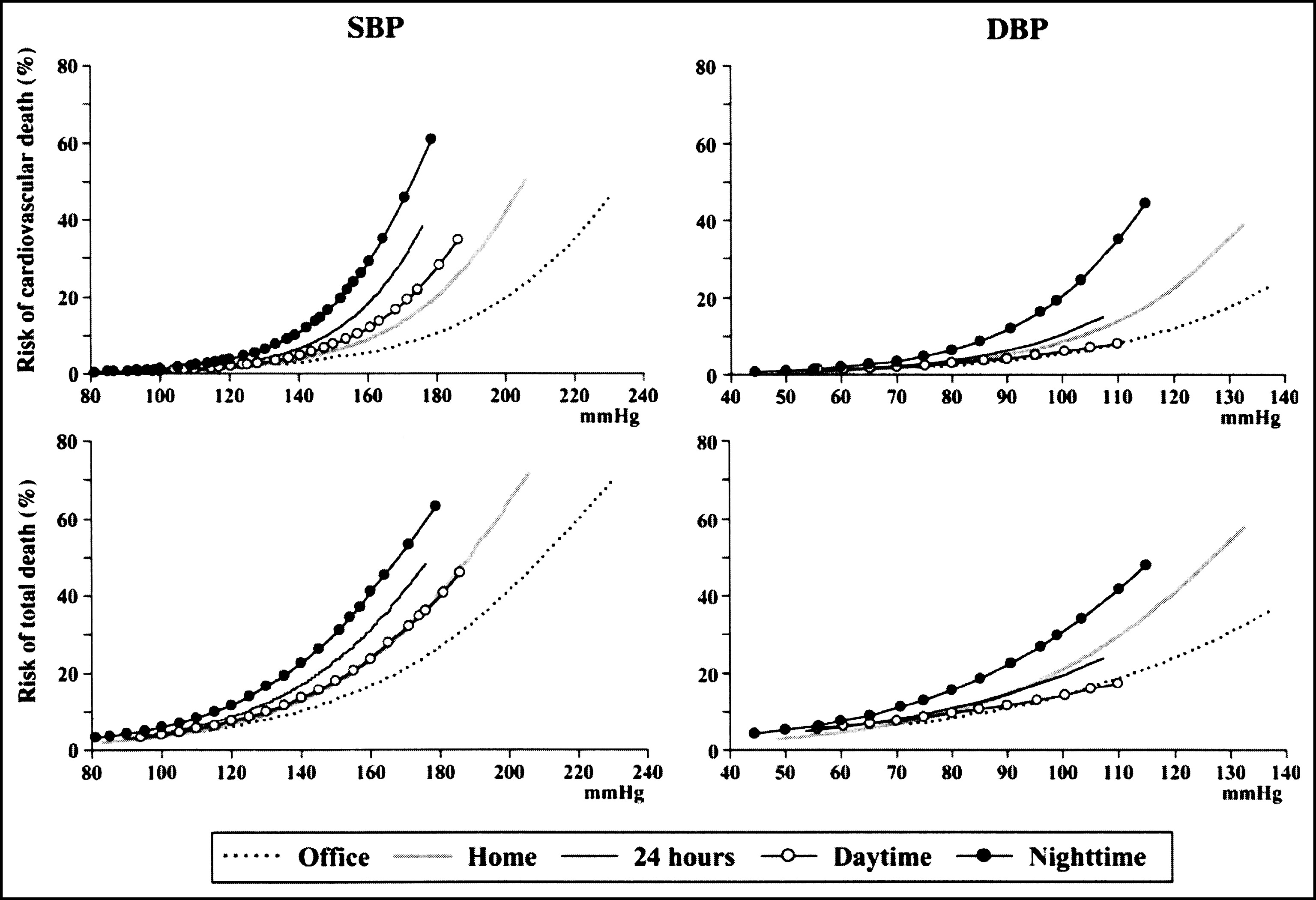 Home Blood Pressure Monitoring In Clinical Practice A