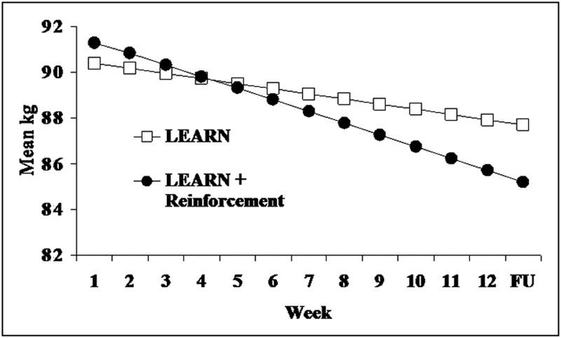 A Low-Cost Reinforcement Procedure Improves Short-term