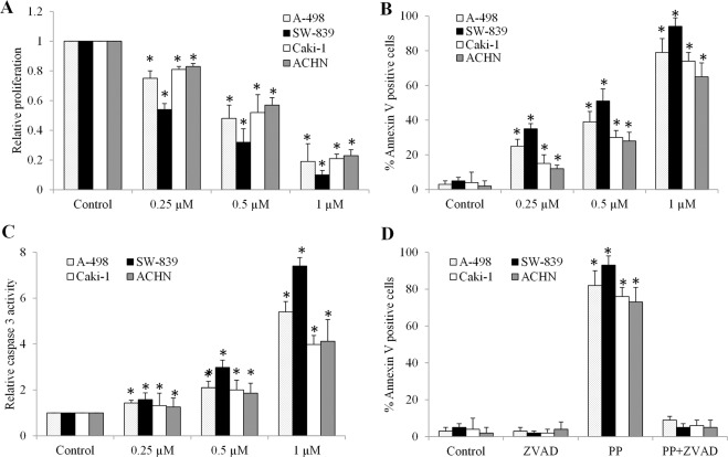 Pyrvinium Sensitizes Clear Cell Renal Cell Carcinoma