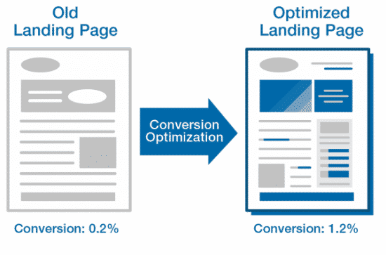 Optimization-Tips-for-Landing-Pages-550x363