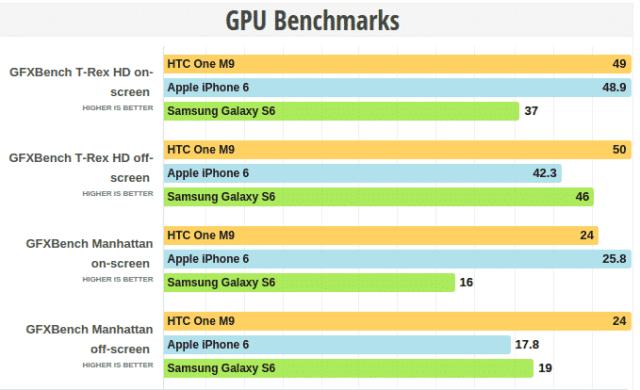 comparison2 مراجعة سامسونج Galaxy S6 : واحد من أفضل هواتف 2015