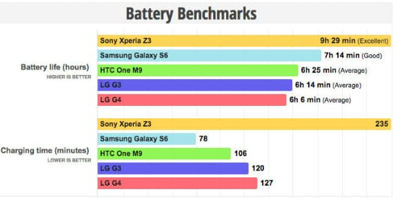 lg-g4-battery-benchmark-570 لماذا لا يستحق LG G4 لقب أفضل هاتف ذكي ؟