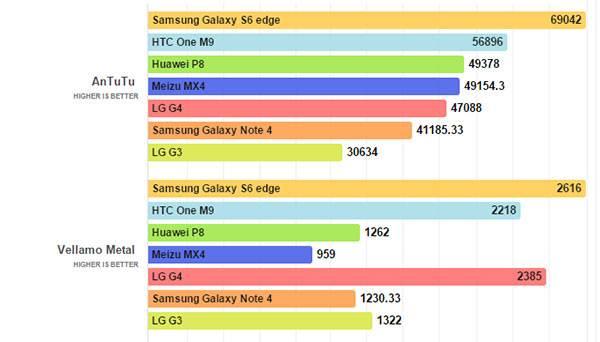 LG-G4-benchmark-tech-boom.com-01