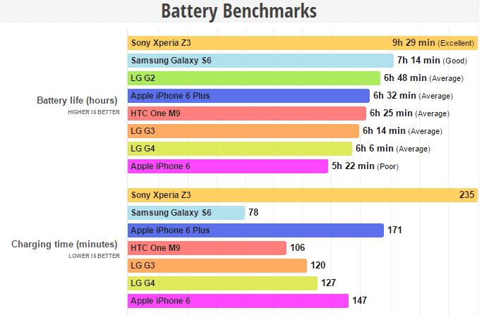 battery_benchmark مراجعة LG G4 : شاشة سينمائية و كاميرا مذهلة