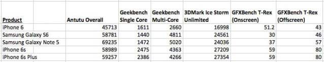 401629-iphone-6s-benchmarks-1