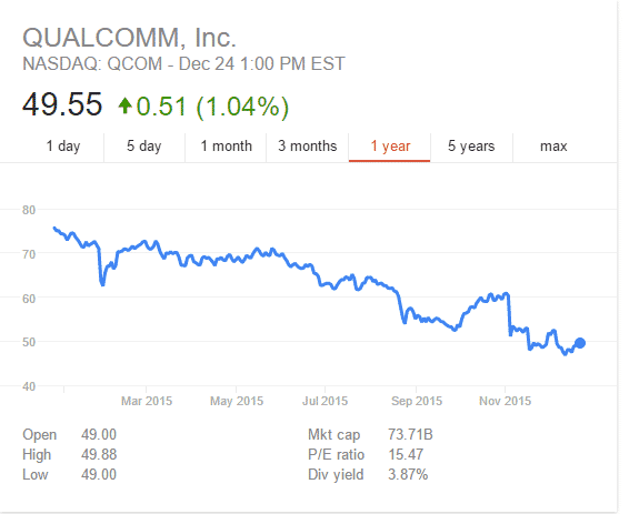 Qualcomm stock price