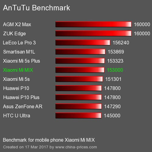antutu-xiaomi-mi-mix مراجعة مي ميكس Xiaomi Mi Mix: برافو شاومي