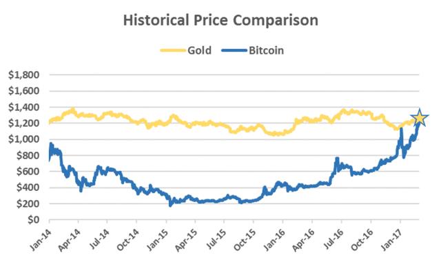 bitcoin-gold لماذا ارتفعت قيمة عملة بيتكوين مجددا وتجاوزت قيمة الذهب؟