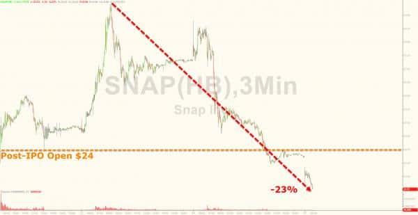 snap استمرار أزمة سناب شات فرصة لشركتي جوجل و مايكروسوفت