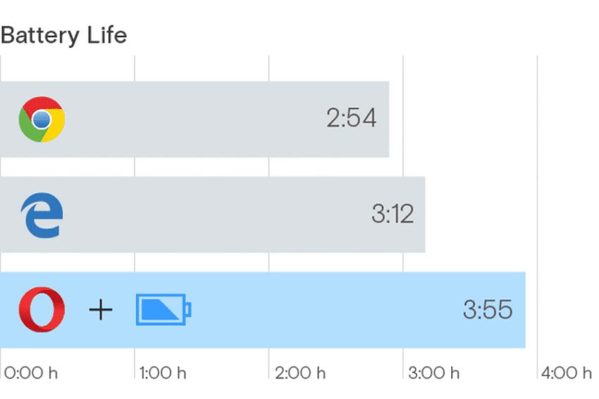 opera-battery-life-vs-chrome-and-microsoft-edge مضيعة للوقت تطوير Microsoft Edge وكان الأفضل أن تستحوذ مايكروسوفت على أوبرا