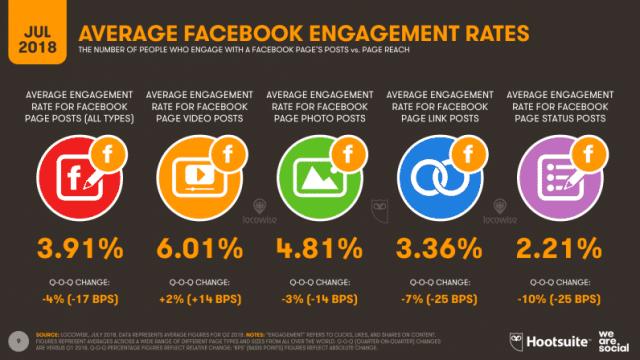 Facebook-Engagement حل مشكلة تراجع التفاعل والنقرات على إعلانات فيس بوك