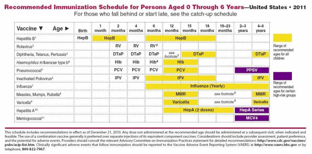 CDC AAP Immunization Schedule 2011 1024x507 Rethinking Infant Immunization Schedules
