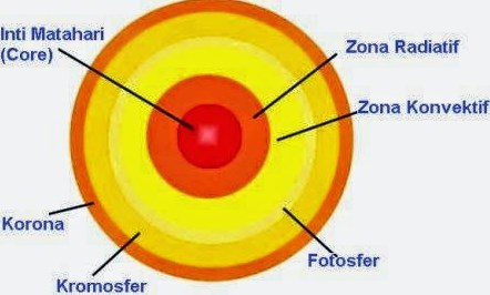 bagian Matahari sebagai Pusat Sistem Tata Surya Bagian-bagian Matahari sebagai Pusat Sistem Tata Surya