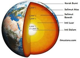 Bagian-Bagian Lapisan Bumi Penjelasan dan Gambarnya