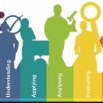 Teknik Penilaian Keterampilan Berpikir Tingkat Tinggi HOTS Kurikulum 2013