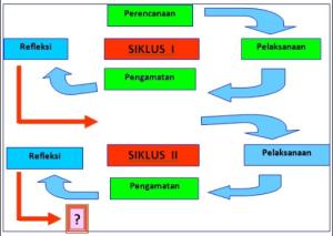 Panduan Penyusunan Bab Kajian Teori Laporan Penelitian Tindakan Kelas
