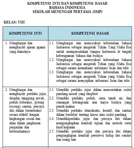 Download Silabus Dan Rpp Bahasa Indonesia Kelas 8 Smp Mts K13