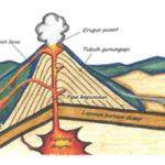 Proses Terjadinya Letusan Gunung Berapi dan Upaya Mitigasi Bencana