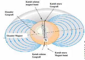 Medan Magnet pada Kumparan dan Arus Listrik Rangkuman Materi Kemagnetan: Medan Magnet pada Kumparan dan Arus Listrik